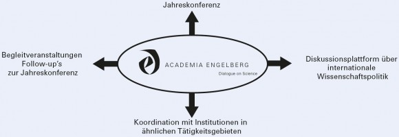 grafik_dialogue_of_science_de